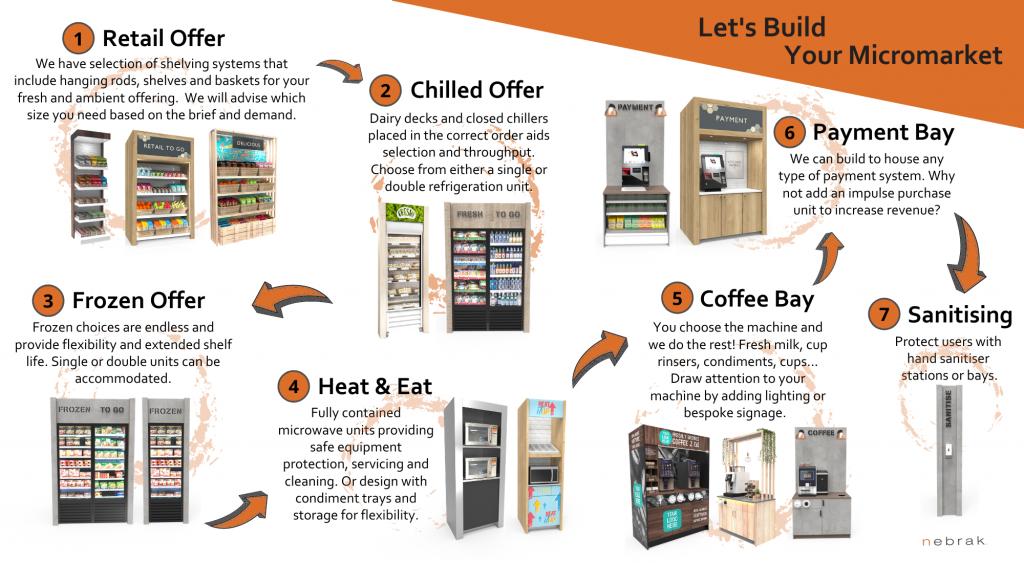 Nebrak Micromarket System